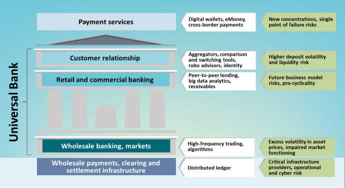 The Promise of FinTech Diagram