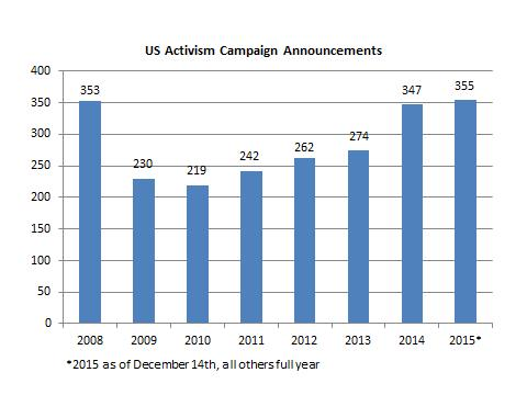 US Activism Campaign Announcements chart