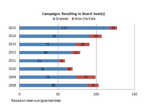 Campaigns resulting in board seat(s) chart