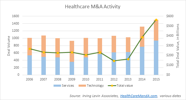 Chart of Healthcare M&A Activity