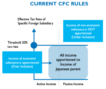 Changes coming for Japanese CFC rules - Japan 2017 tax reform