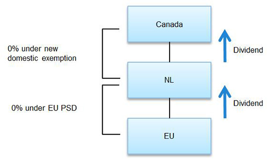 Restructuring Canadian investments in Europe Chart