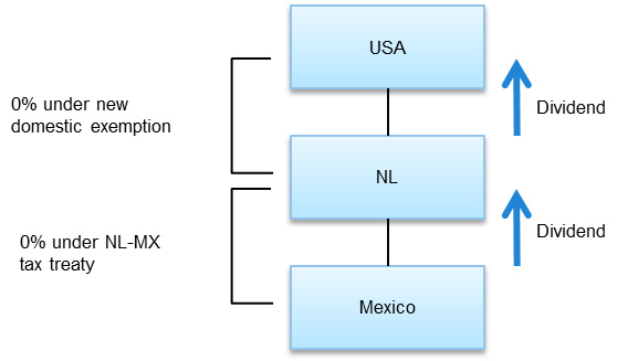 Bypassing the United States – Netherlands tax treaty LOB requirements Chart