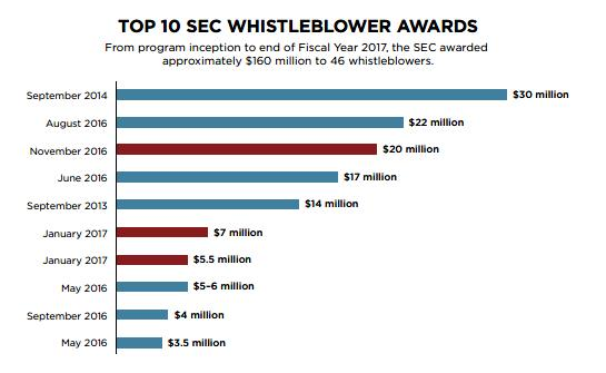 Top 10 Whistleblower awards graphic