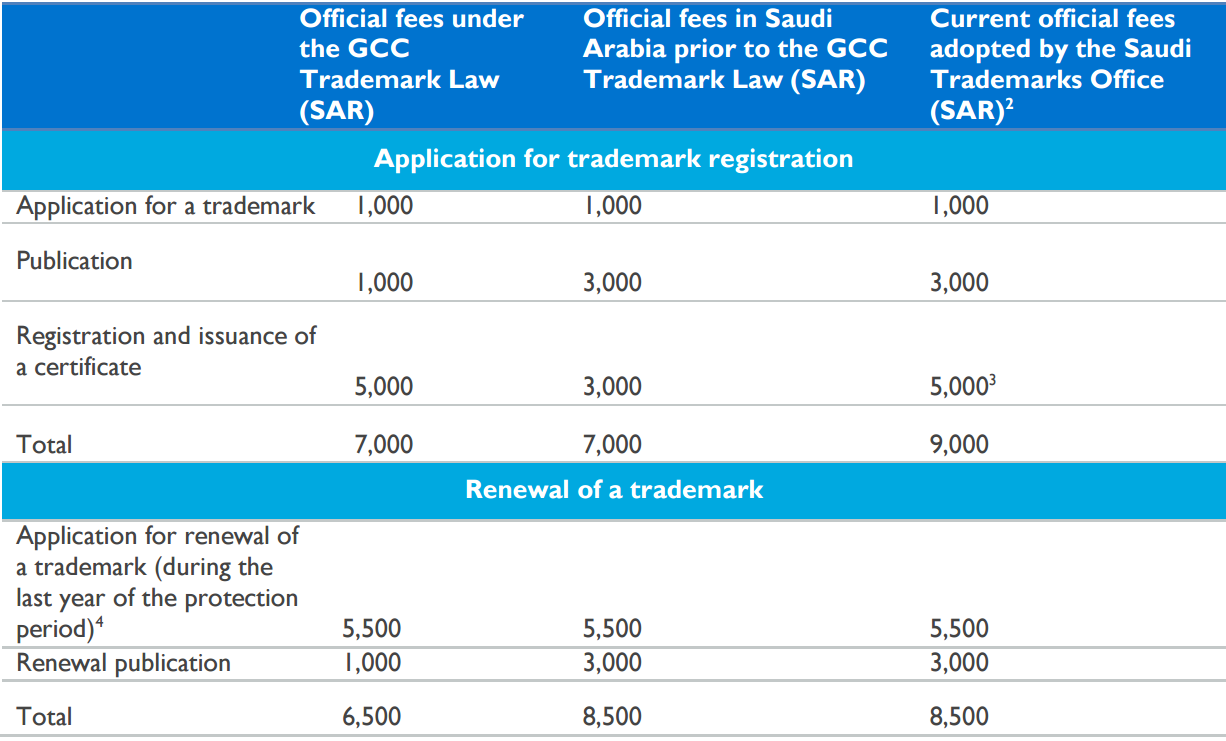 GCC Trademark table