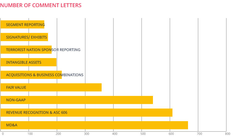 Number of Comment Letters