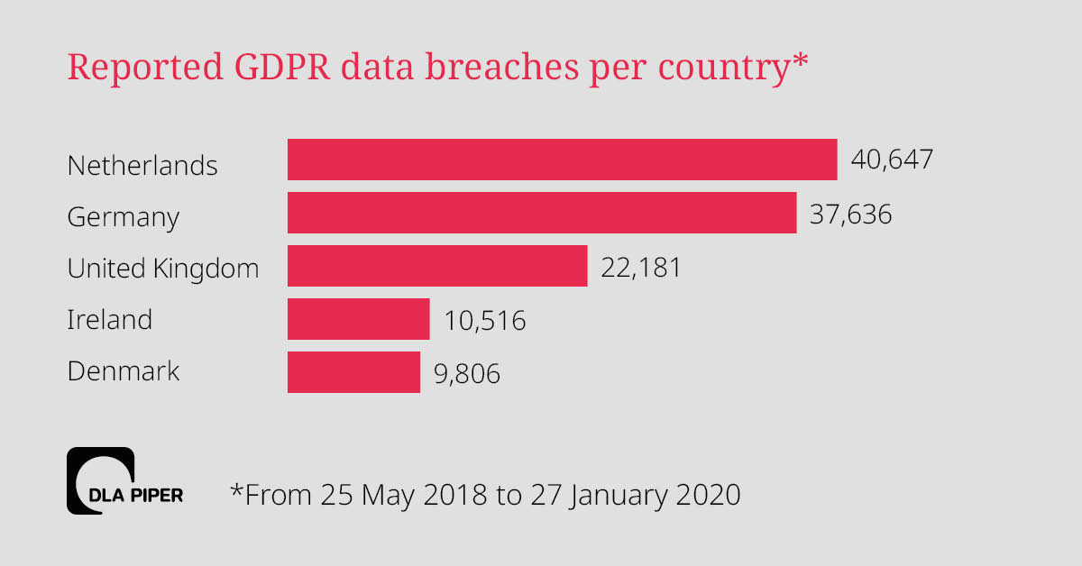 Data breaches by country chart