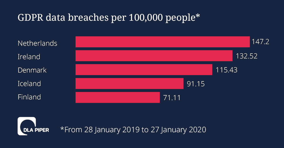 Data breaches per capita chart
