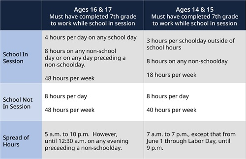 Chart of working hours for minors participating in pro esports