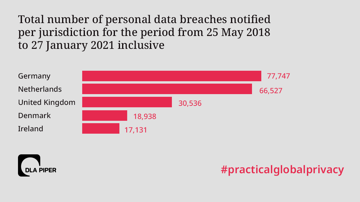 total number of breaches