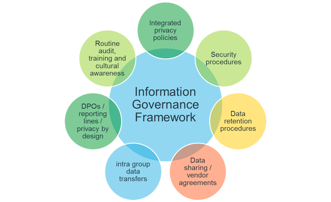 Data protection: information governance framework
